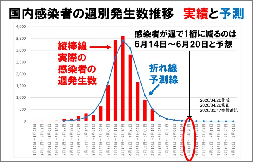 コロナ感染者の週別発生数の実績と予測値