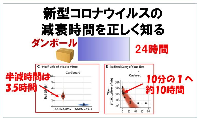 新型コロナウイルスの減衰時間を正しく知る