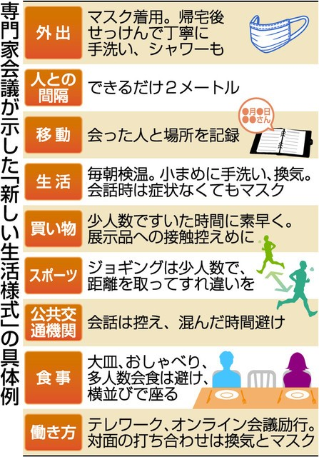 新しい生活様式の図-参照東京新聞