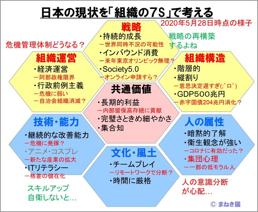 日本の現状を「組織の7S」で考える