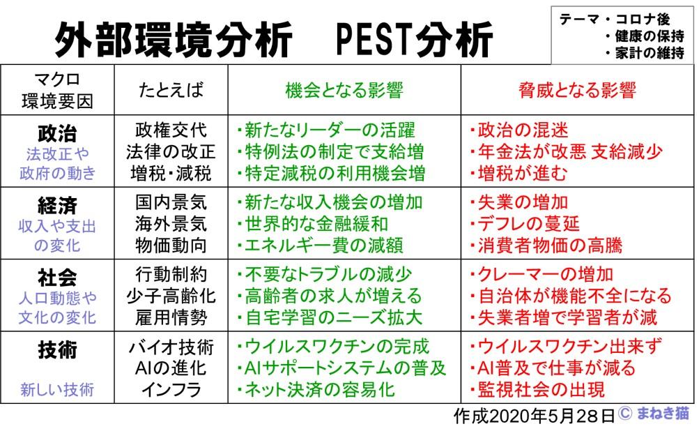 外部環境分析をPEST分析で行う記入例