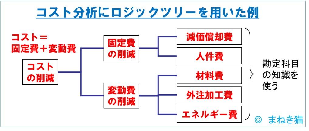 コスト分析にロジックツリーを用いた例