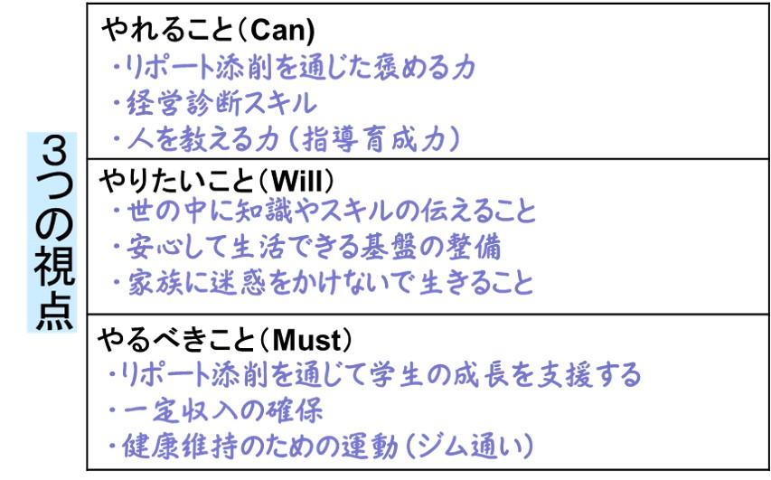 3つの視点-WillCanMustの記入例