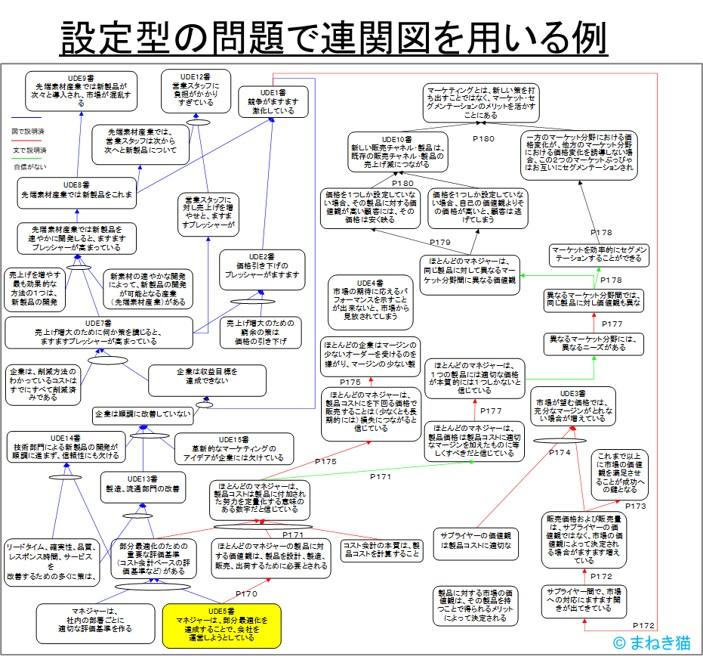 設定型の問題で連関図法を用いた例