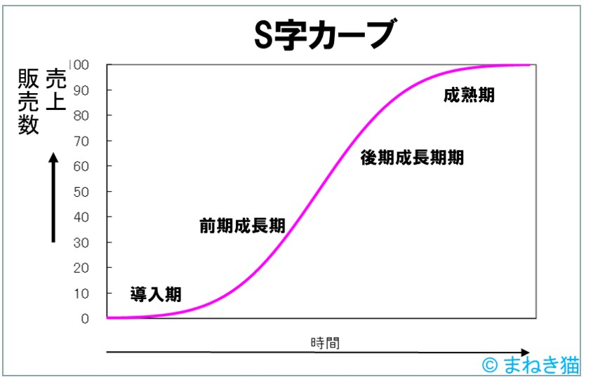 S字カーブ