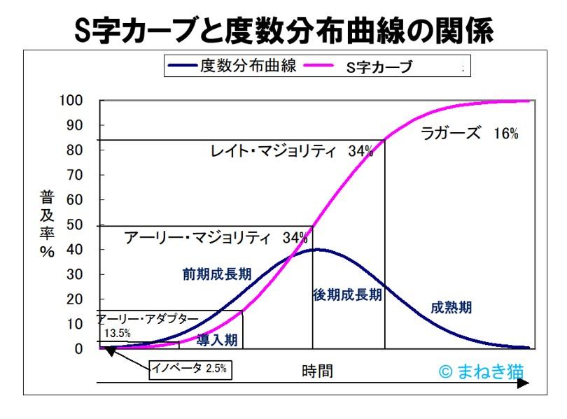 S字カーブと度数分布曲線との関係-イノベーションの普及学
