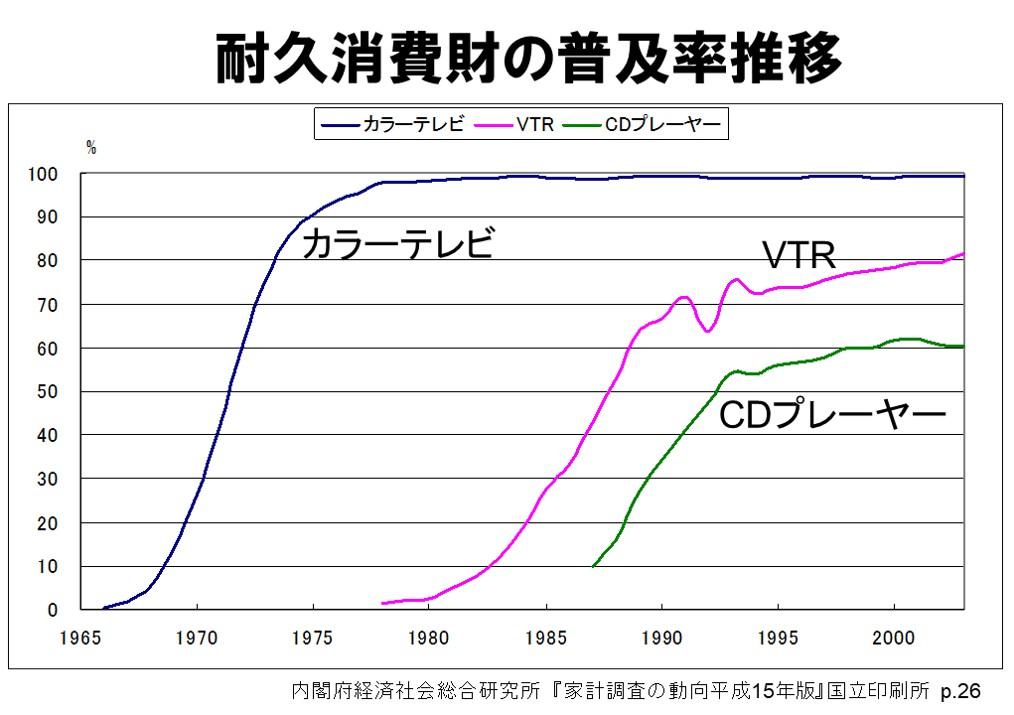 耐久消費財の普及率の推移テレビVTRCDプレーヤー