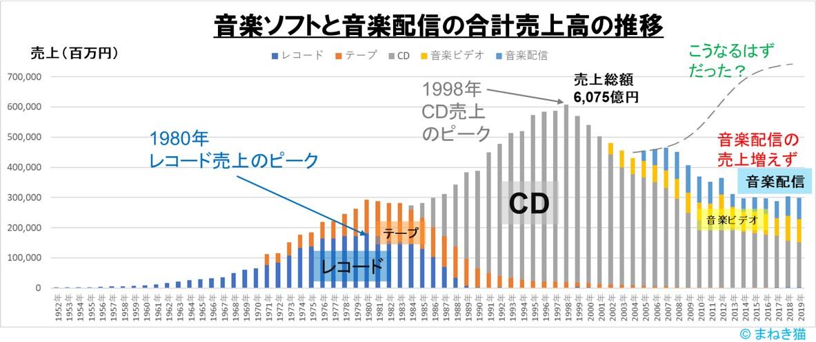 音楽ソフトと音楽配信の合計売上高の推移