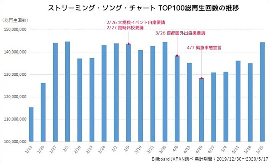 ストリーミングソングチャートのTOP100総再生回数の推移