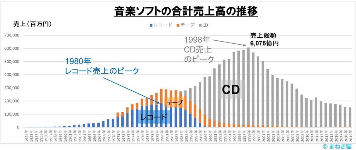音楽ソフトの合計売上高の推移-レコードテープCD