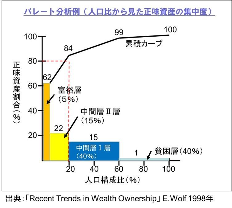 人口比から見た正味資産の集中度