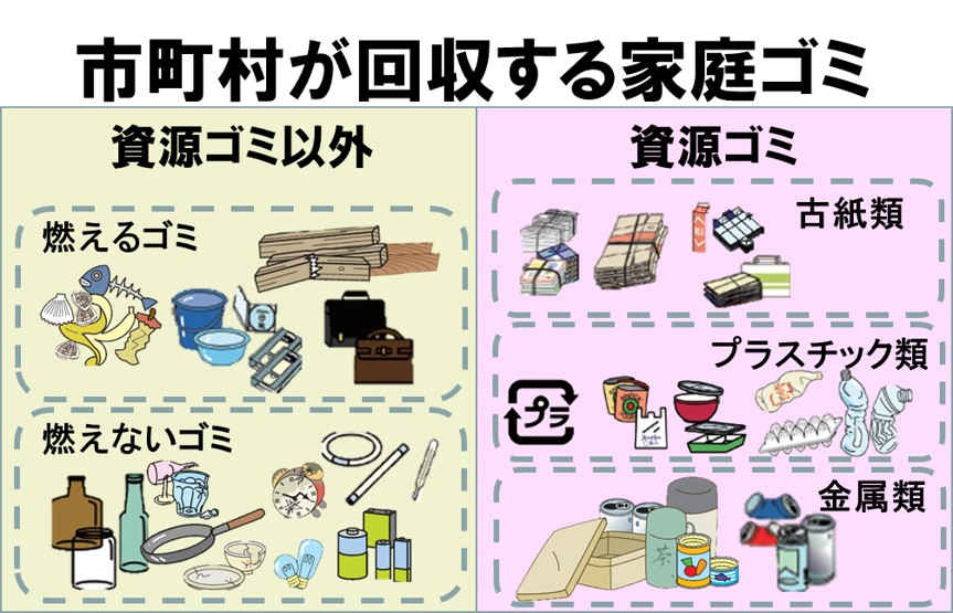 MECE例-市町村が回収する家庭ゴミ-モレ有りの例