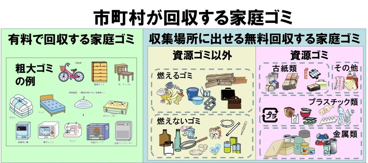 MECE例-市町村が回収する家庭ゴミ-粗大ゴミを追加した例