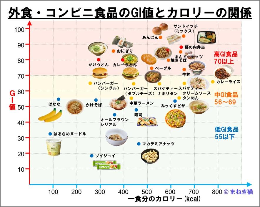 外食のGI値とカロリーの一覧表