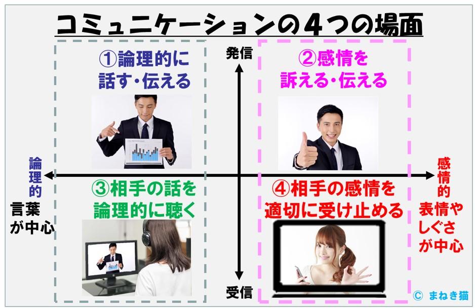 コミュニケーションの4つの場面