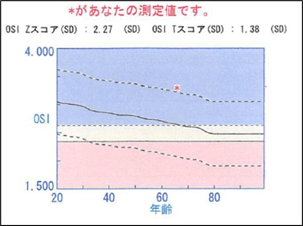 2020年の骨密度の測定結果