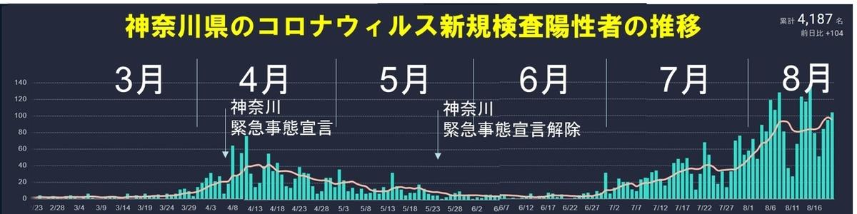 神奈川県のコロナウィルス新規検査陽性者の推移と緊急事態宣言時期