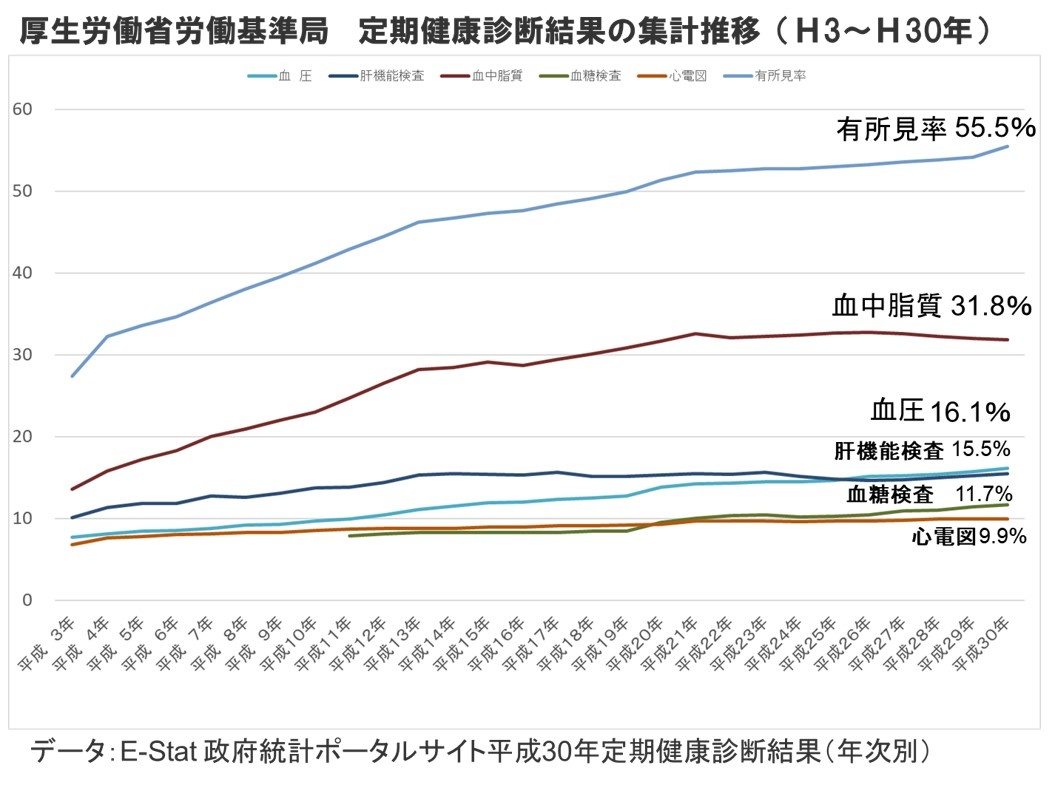 厚生労働省労働基準局-定期健康診断結果の集計推移(H3~H30年)
