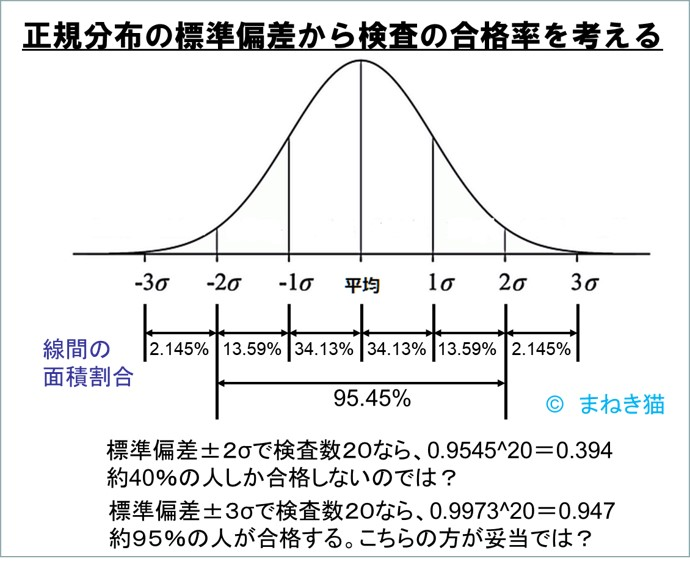 正規分布の標準偏差から人間ドックの合格率を考える