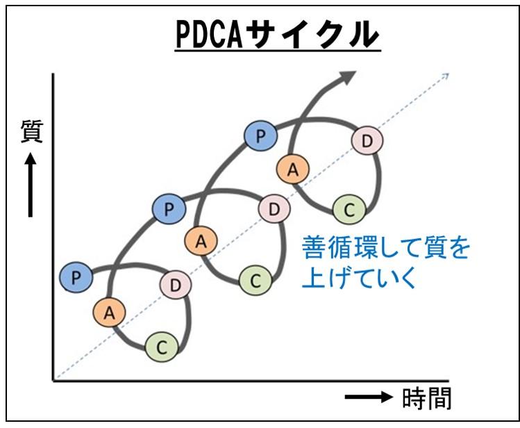 人間ドックはPDCAサイクルのC評価