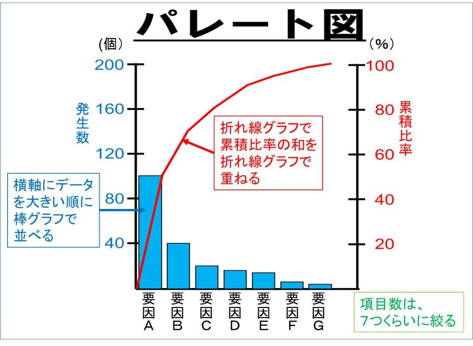 パレート図の基本的な構造は正方形