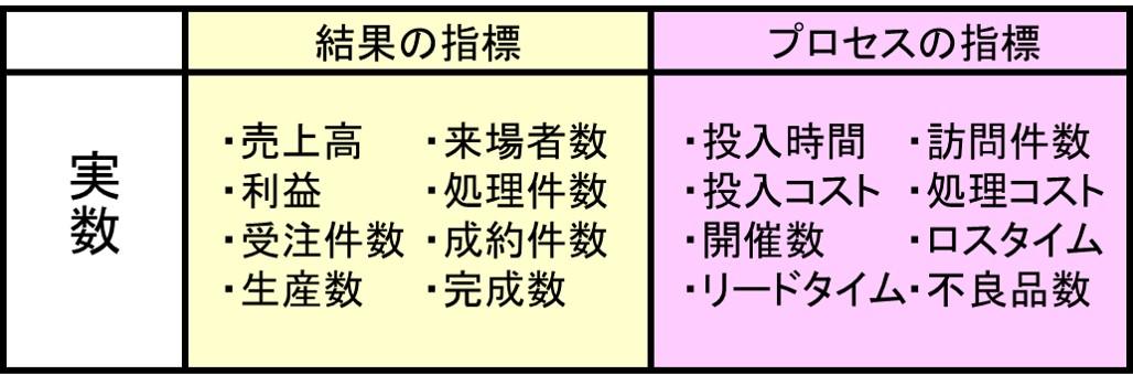 パレート図に用いる実数の例