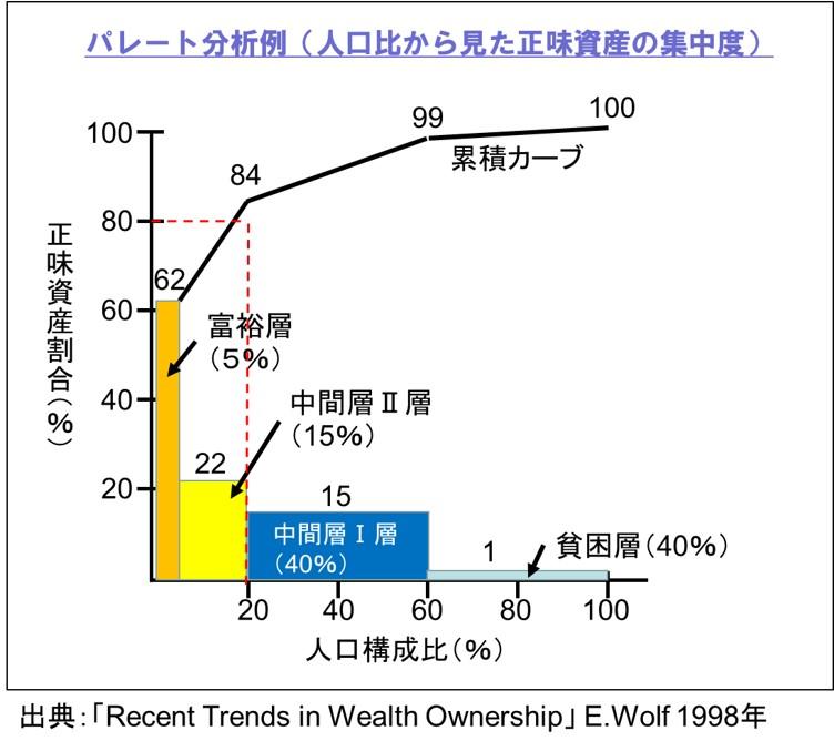 パレートの法則例-資産の80%は、20%の富裕層が握っている
