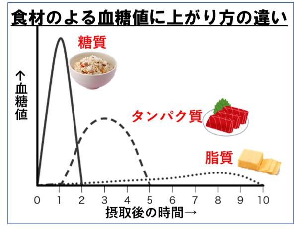 食材のよる血糖値に上がり方の違い