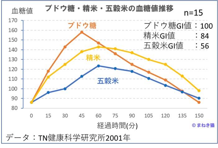 GI値を見る-ブドウ糖と精米五穀米の血糖値の推移