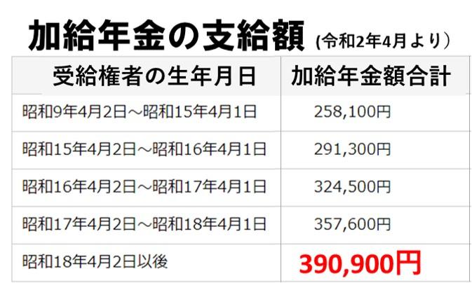 生年月日別加給年金の支給額の一覧表