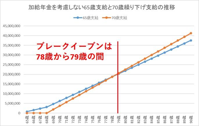 3-2-加給年金を考慮しない場合の年金繰り下げの損益分岐点