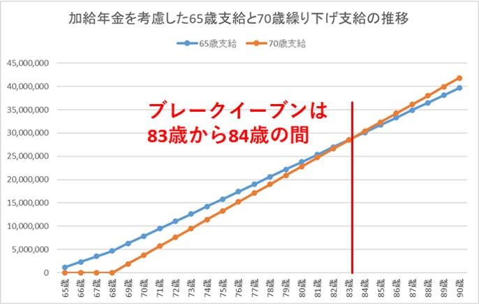 加給年金を考慮した場合の年金を繰り下げた場合の損益分岐点