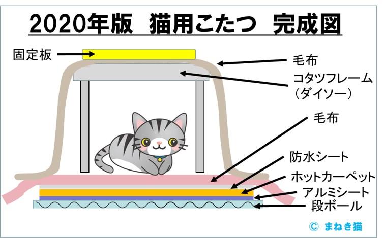 2020年度版猫用こたつ完成図