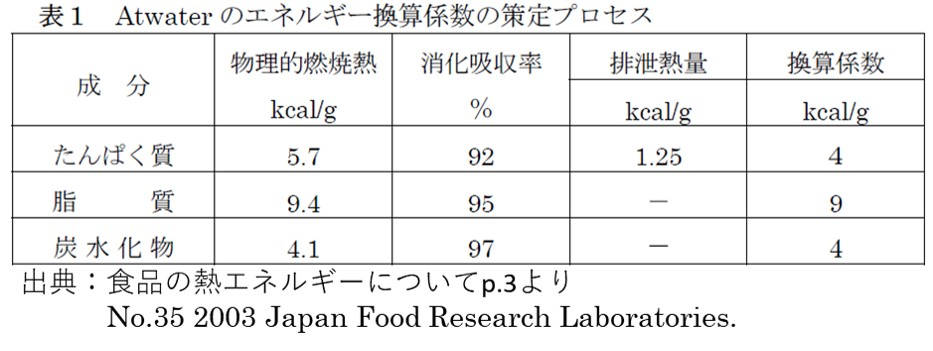 たんぱく質のカロリーは食品の消化吸収率と排出熱量から計算される