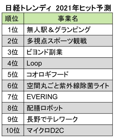 日経トレンディ2021年ヒット予測ベスト10まで