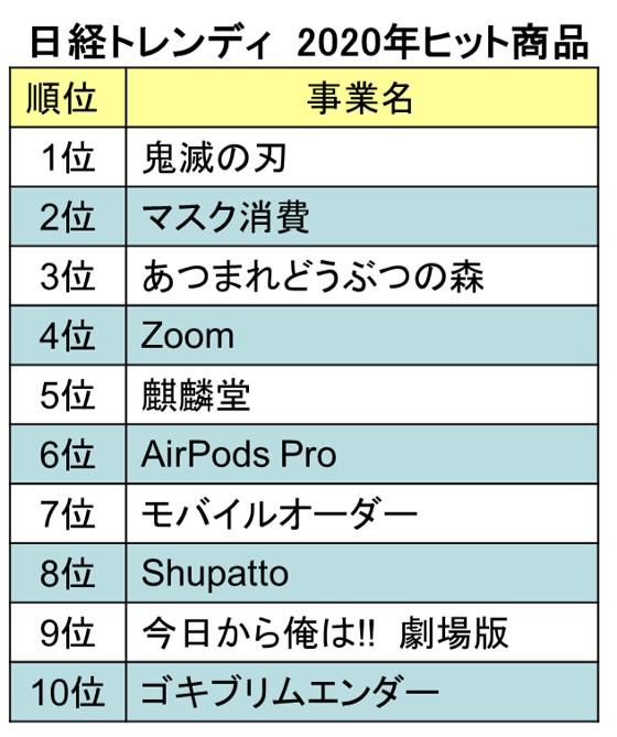 日経トレンディ-2020年ヒット商品ベスト10
