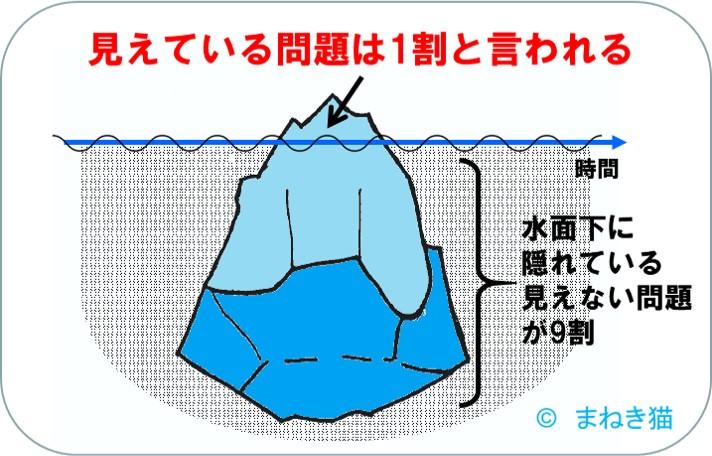 見えていない問題が9割-氷山モデル