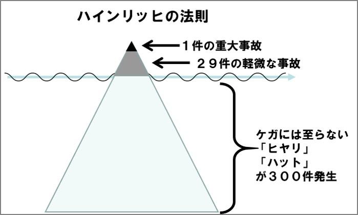 氷山モデルとハインリッヒの法則の関係性