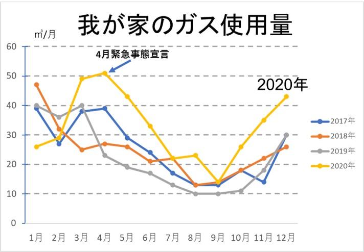 我が家のガス使用量の推移2020年寒い時期に増加