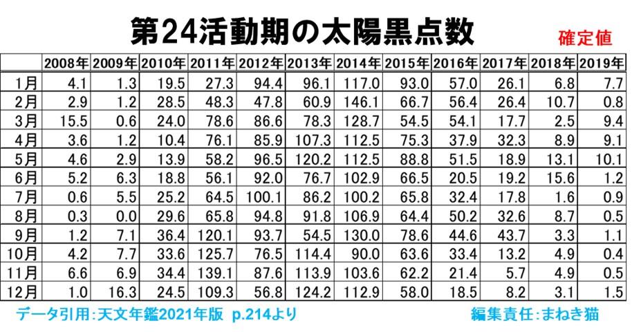 第24活動期の黒点数2,008年1月から2,019年12月まで確定版