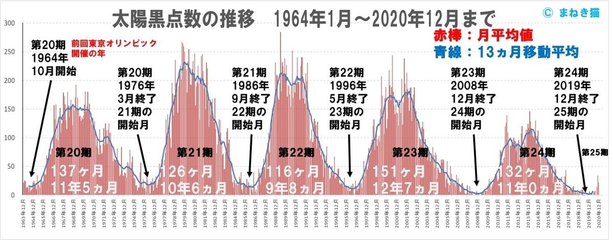 1964年~2020年までの太陽黒点数の推移