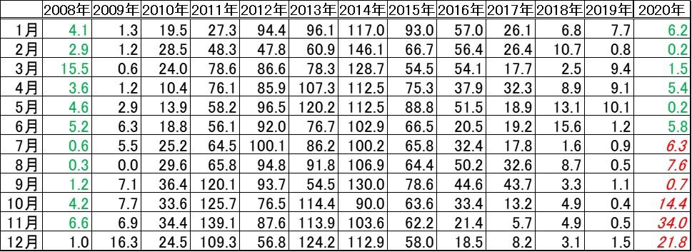 2008年1月から2020年12月までの太陽黒点数のデータ
