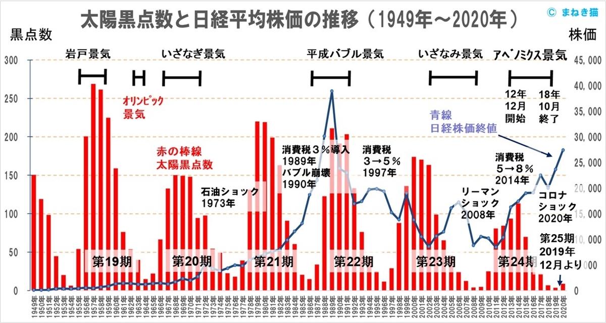 太陽黒点数と日経平均終値1949年から2020年までの推移