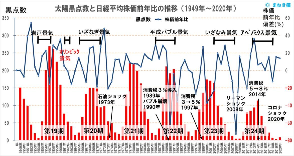 太陽黒点数と日経平均株価前年比の推移1949年から2020年まで