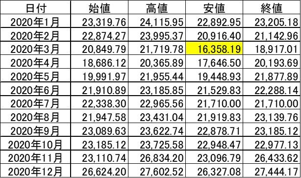 020年の株価の月別推移データ