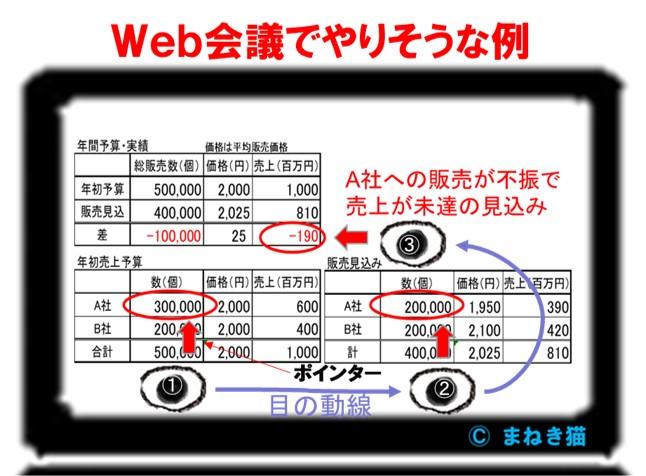 Web会議で使ってしまいそうな資料の例