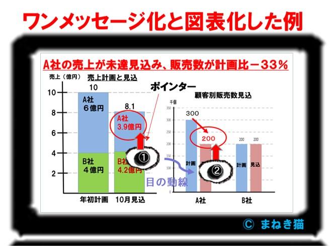 Web会議で使う資料-ワンメッセージ化と図表(グラフ)化した例