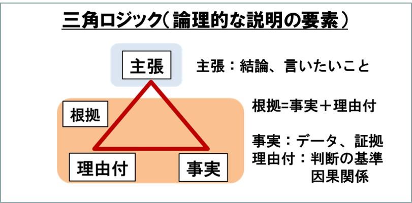 三角ロジックは論理的な説明の要素