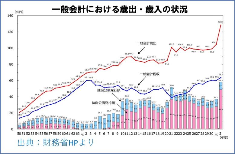 令和2年度までの一般会計における歳出・歳入の状況