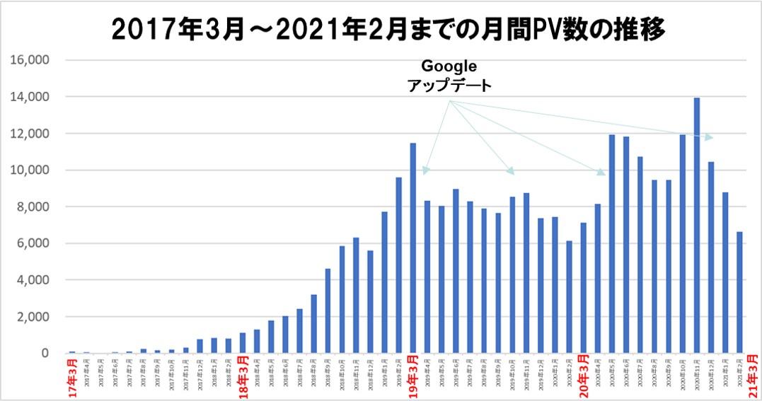 2017年3月~2021年2月までの月間PV数の推移